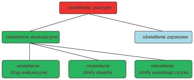 Rys. 1. Podział oświetlenia awaryjnego zgodnie z PN-EN 1838:2005 [5], która nadal obowiązuje zgodnie z rozporządzeniem [1]