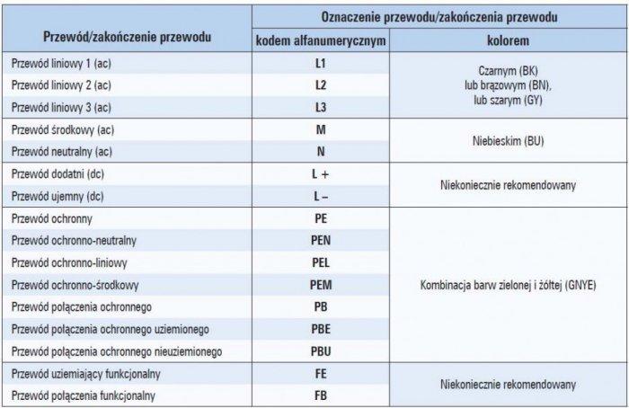 Tab. 2. Oznaczenia wybranych przewodów kolorem i alfanumerycznie wg PN-EN 60446:2010 [6]