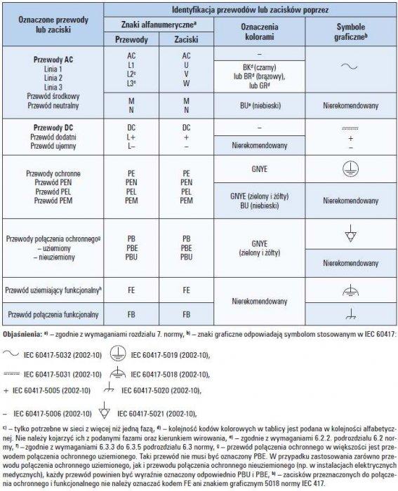 Tab. 6. Oznaczenia kolorami, alfanumeryczne i graficzne, stosowane dla identyfikacji przewodów i zacisków