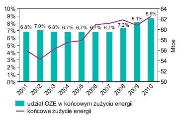 Rys. 3.   Udział odnawialnych źródeł energii w końcowym zużyciu energii w Polsce w latach 2001–2010
