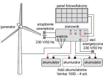 Rys. 6.   Schemat hybrydowej elektrowni wiatrowo-słonecznej z zasobnikiem energii