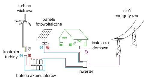 Rys. 7.   Schemat ideowy przydomowej elektrowni wiatrowo-słonecznej z możliwością podłączenia do sieci energetycznej