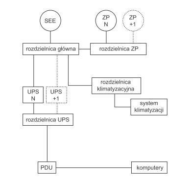 Rys. 2.   Przykładowa topologia systemu zasilania gwarantowanego klasy Tier II (opracowano na podstawie [6])