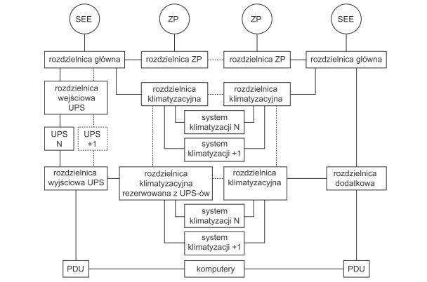 Rys. 3.   Przykładowa topologia systemu zasilania gwarantowanego klasy Tier III (opracowano na podstawie [6])