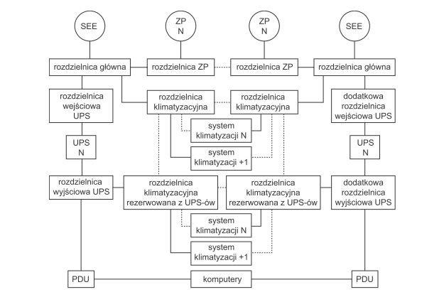 Rys. 4.  Przykładowa topologia systemu zasilania gwarantowanego klasy Tier IV (opracowano na podstawie [6])