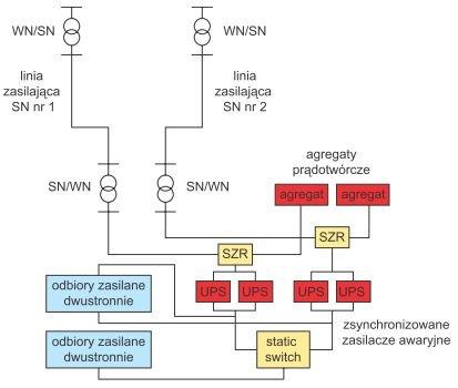 Rys. 5.  Ogólna koncepcja niezawodnego zasilania obiektu typu data center [9]