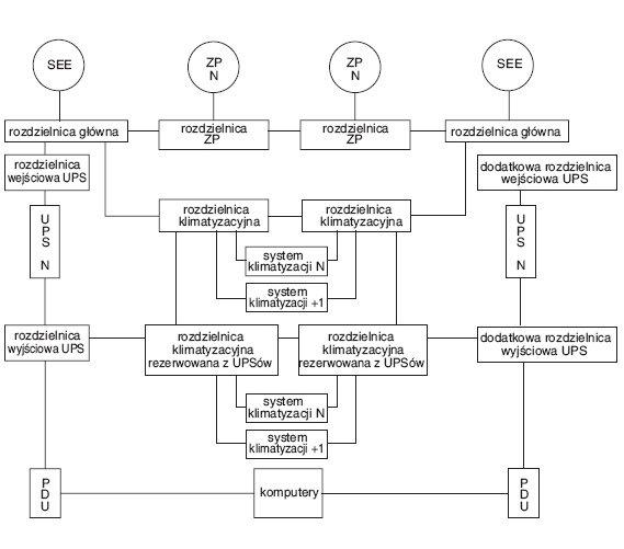 Rys. 4.   Przykładowa topologia systemu zasilania gwarantowanego klasy Tier IV (opracowano na podstawie [6]), gdzie: ZP – zespół prądotwórczy, SEE – system elektroenergetyczny