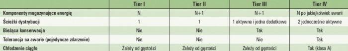 Tab. 1. Podsumowanie wymagań dla poszczególnych klas Tier (opracowano na podstawie [6])