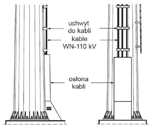 Fot. 3. Wprowadzenie kabli WN 110 kV na stanowisko słupowe rurowe linii jednotorowej (trzy kable na słupie): rysunek [na podstawie 4]