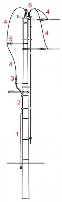 Rys. 1. Stanowisko słupowe linii SN z głowicami kablowymi, gdzie: 1 – osłona kabla, 2 – kabel SN na uchwytach, 3 – głowica kablowa, 4 – mostek, 5 – ograniczniki przepięć, 6 – łącznik [na podstawie 9]