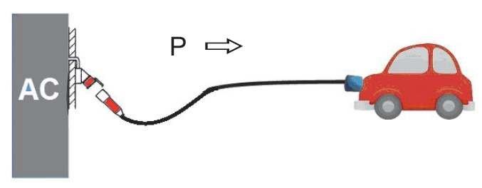 Rys. 1.  Ładowanie wolne PEV, tryb 1