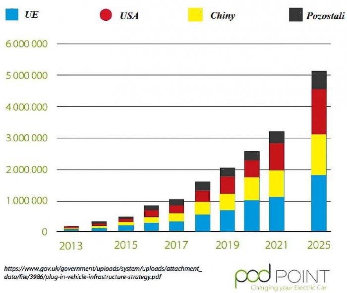 Rys. 1. Przewidywana wielkość sprzedaży samochodów elektrycznych w rejonach świata.