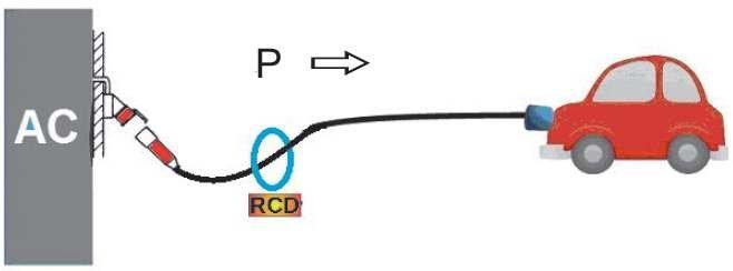 Rys. 2. Ładowanie wolne PEV, tryb 2
