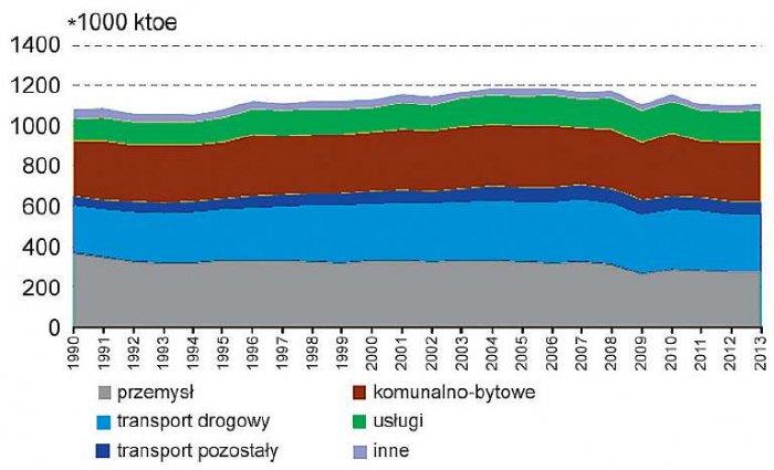 Rys. 2. Zużycie energii końcowej wg sektorów w Unii Europejskiej (UE-28).