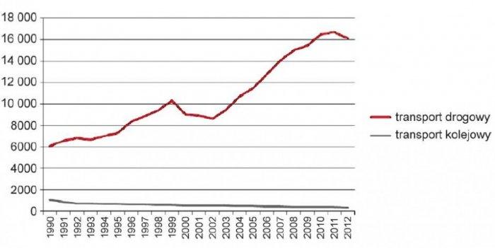 Rys. 3. Zużycie energii przez sektor transportu drogowego i kolejowego w Polsce w tys. ton ropy [7]