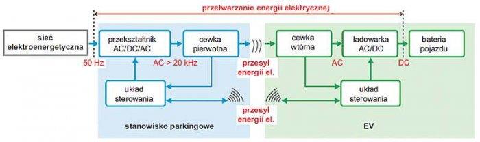 Rys. 6.  Układ bezprzewodowego ładowania PEV – schemat blokowy (na podstawie [4])