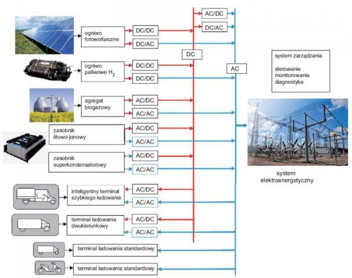Rys. 8.  Mikrosieć ładowania pojazdów elektrycznych – schemat funkcjonalny (na podstawie [3])