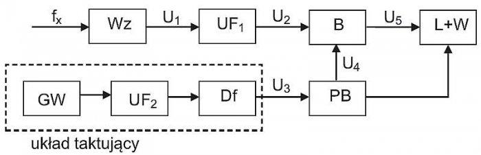 Rys. 1. Schemat blokowy układu do pomiaru częstotliwości metodą bezpośrednią, gdzie: Wz – wzmacniacz, GW – generator wzorcowy, UF – układy formujące, Df – dzielnik częstotliwości, PB – przerzutnik bramkujący, B – bramka, L + W – licznik z wyświetlaczem [.