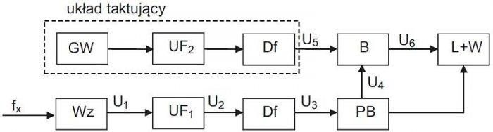 Rys. 5. Schemat blokowy układu do pomiaru częstotliwości metodą pośrednią, gdzie: GW – generator wzorcowy, UF – układy formujące, Df – dzielniki częstotliwości, B – bramka, PB – przerzutnik bramkujący, Wz – wzmacniacz, L + W – licznik z wyświetlaczem [źr.
