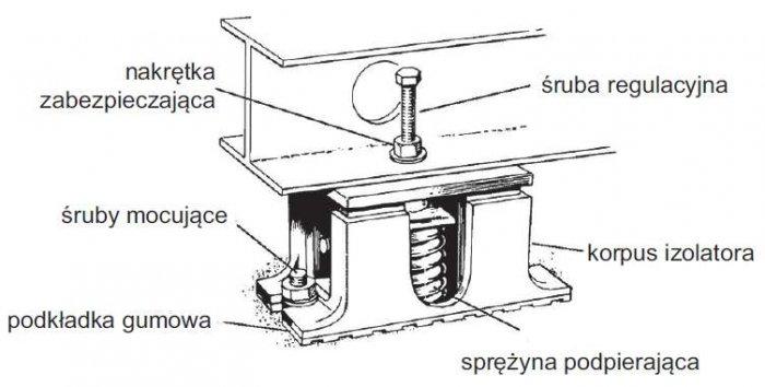 Rys. 2. Przykład sprężynowego izolatora drgań [7]