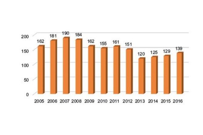 Liczba poszkodowanych w wypadkach przy pracy na skutek kontaktu z elektrycznością przez dotyk bezpośredni Rys. redakcja EI