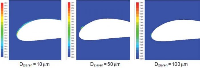 Rys. 4. Przemieszczenie masy przy różnych średnicach ziaren piasku, kącie natarcia a=0°, prędkości wiatru V=6m/s i stosunku przepływu masy piasku do powietrza Q=0,001, na podstawie [8]