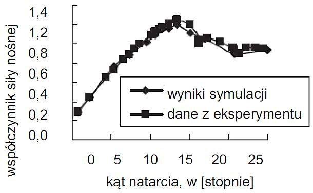 Rys. 6. Zmiana współczynnika siły nośnej w wyniku zanieczyszczenia profilu NACA 63-430, na podstawie [17]