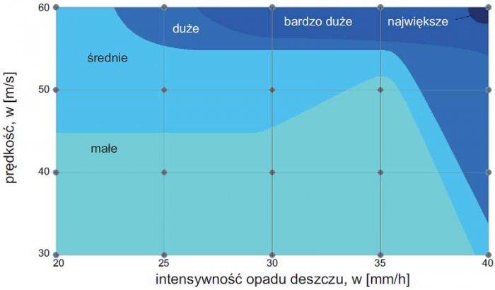 Rys. 8. Straty w masie materiału w zależności od prędkości uderzenia i intensywności opadu deszczu, na podstawie [16]