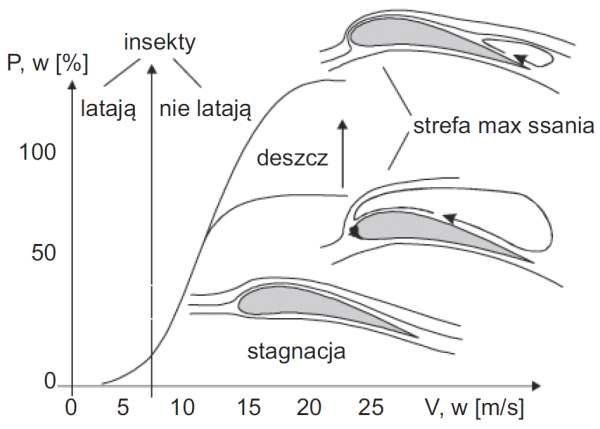 Rys. 11. Zjawisko double stall jako skutek zachowania owadów w różnych warunkach pogodowych, na podstawie [7]