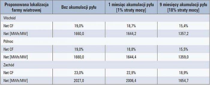 Tab. 1. Wpływ akumulacji zanieczyszczenia dla różnych lokalizacji farm wiatrowych w pobliżu odkrywkowej kopalni węgla brunatnego, na podstawie [15]