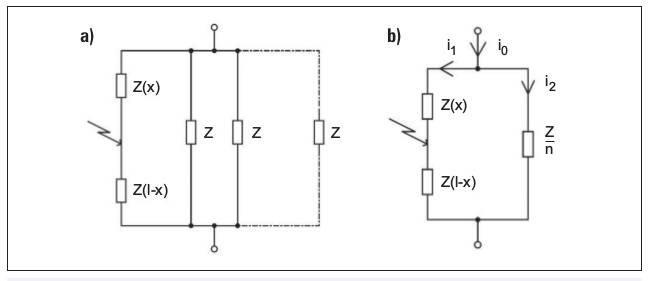 Rys. 1.  Miejsce wystąpienia zwarcia wjednym zrównolegle połączonych przewodów, rozpływ prądów (a) oraz impedancyjny schemat zastępczy obwodu zwarciowego (b), gdzie: x– miejsce wystąpienia zwarcia, l– długość przewodu, Ik0x – prąd zwarciowy wsieci z.