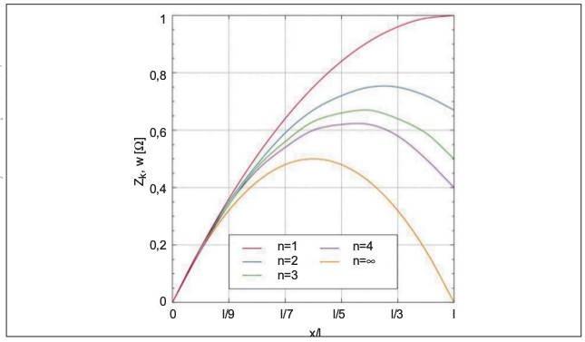 """Rys. 2.  Charakter zmian impedancji obwodu jednofazowego zwarciowego wzależności od miejsca """"x"""" zwarcia wprzewodzie odługości """"l"""" dla różnej liczby """"n"""" połączonych równolegle przewodów. Obliczenia wykonano dla Z0=1Ω"""