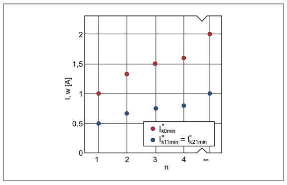 """Rys. 3. Wpływ liczby """"n"""" połączonych równolegle przewodów na miejsce x1max wystąpienia zwarcia wprzewodzie odługości """"l"""" oraz minimalną wartość prądów jednofazowego zwarcia I""""k01min, I""""k11min, I""""k21min wukładzie pokazanym na rysunku 1b"""