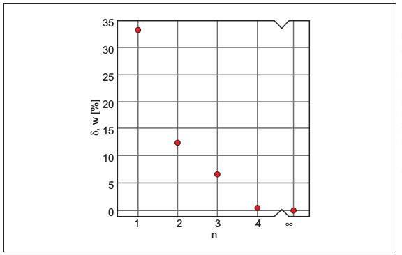 """Rys. 4.  Błąd względny szacowania wartości prąd zwarcia jednofazowego dla zwarcia wpołowie długości """"l"""", przewodu oraz wodległości xmax od sieci zasilającej dla różnej liczby """"n"""" przyłączonych równolegle do zwartego przewodu przewodów"""