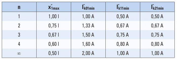 """Tabela 2. Odległość miejsca zwarcia x1max oraz zależności analityczne do wyznaczania minimalnych wartości jednofazowych prądów zwarciowych dla różnej liczby """"n"""" połączonych równolegle przewodów, gdzie: n – liczba przyłączonych równolegle do zwartego prze."""