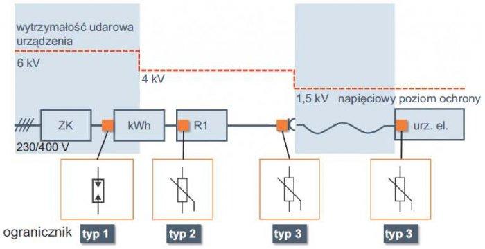 Rys. 8. Układ czterech ograniczników przepięć chroniących instalację elektryczną, gdzie: ZK – złącze kablowe, kWh – licznik energii elektrycznej, R1 – rozdzielnica, np. piętrowa, Urz. El – końcowe urządzenie elektryczne
