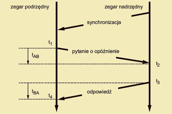 Rys. 1. Mechanizm obliczania opóźnienia