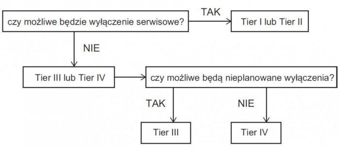 Rys. 1. Schemat wyboru poziomu Tier (opracowano na podstawie [2])