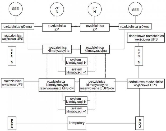 Rys. 2. Przykładowa topologia systemu zasilania gwarantowanego klasy Tier IV (opracowano na podstawie [10])