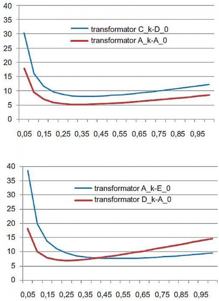 Rys. 1. Jednostkowe straty mocy ΔP<sub>jedn</sub> [W/kVA] transformatorów dla przykładowo wybranych klas w funkcji stopnia obciążenia β; rys. archiwum autorów (E. Niewiedział, R. Niewiedział)