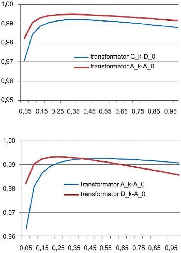 Rys. 2. Sprawności mocowe transformatorów η dla przykładowo wybranych klas w funkcji stopnia obciążenia β; rys. archiwum autorów (E. Niewiedział, R. Niewiedział)