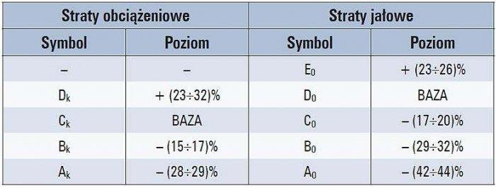Tab. 3. Poziomy strat obciążeniowych i jałowych transformatorów o napięciu znamionowym U<sub>m</sub>≤24 kV i mocach znamionowych 100÷1000kVA