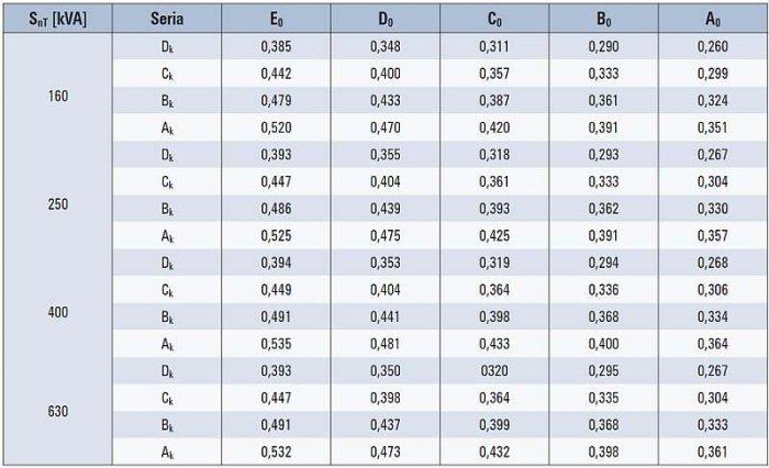 Tab. 4. Optymalne stopnie obciążenia β<sub>opt</sub> dla olejowych transformatorów rozdzielczych SN/nn o mocach znamionowych 160–250–400–630 kVA