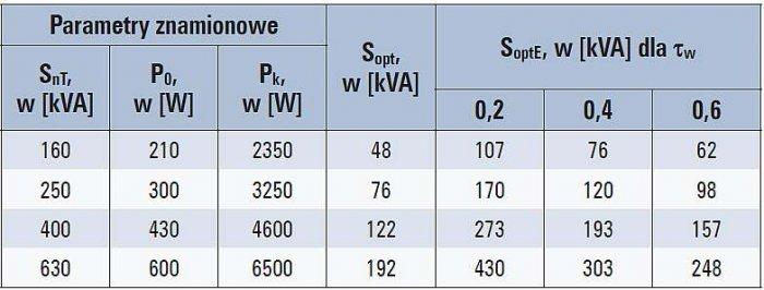 Tab. 5. Optymalne wartości obciążenia dla olejowych transformatorów rozdzielczych SN/nn klasy C<sub>k</sub> – A0 o mocach znamionowych 160–250–400–630 kVA