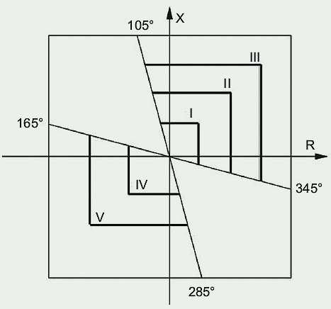 Rys. 1. Pięciostrefowa charakterystyka zabezpieczenia odległościowego na płaszczyźnie impedancji, sterownik polowy CZAZ-RL [źródło: Kopex Electric Systems S.A., karta katalogowa: CYFROWY ZESPÓŁ AUTOMATYKI ZABEZPIECZENIOWEJ LINII WN CZAZ-RL. Tychy 2014]; .