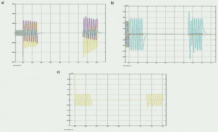 Rys. 5. Wykresy przedstawiające: a) prądy wyjściowe, b) napięcia wyjściowe, c) składową zerową podczas symulacji zwarcia międzyfazowego na projektowanym modelu linii; rys. D. Sajewicz, K. Makar