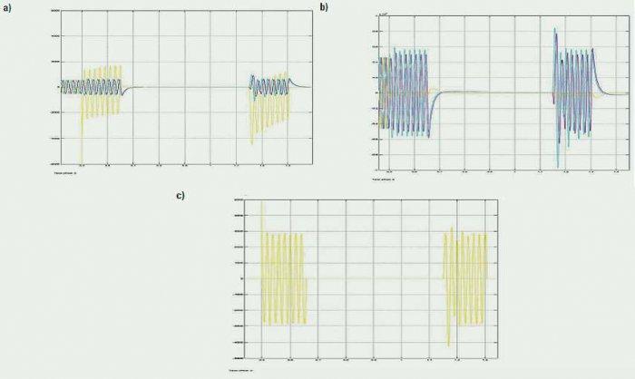 Rys. 6. Wykresy przedstawiające: a) prądy wyjściowe, b) napięcia wyjściowe, c) składową zerową prądu podczas symulacji zwarcia doziemnego na projektowanym modelu linii; rys. D. Sajewicz, K. Makar