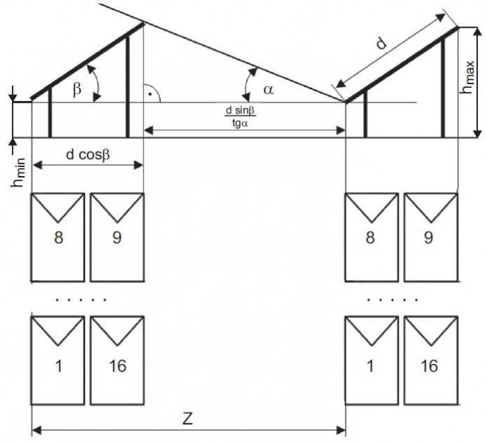 Rys. 1. Metodyka rozmieszczania stringów paneli PV, gdzie: d – wymiar wyznaczony przez konstrukcję nośną paneli PV, β – kąt nachylenia płaszczyzny panelu PV do poziomu gruntu, α – kąt padania promieniowania słonecznego, przy którym nie następuje zacienia.