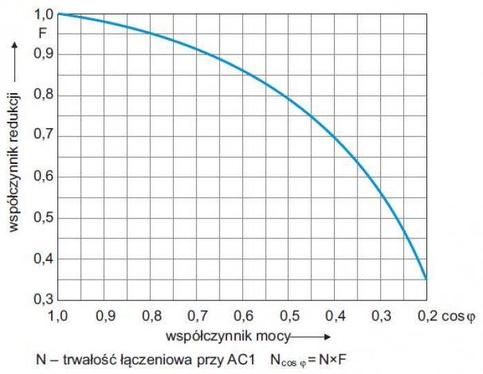 Rys. 4. Współczynnik redukcji trwałości łączeniowej przekaźników dla indukcyjnych obciążeń prądu przemiennego, Relpol [7]