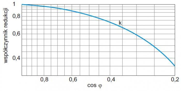 Rys. 5.  Redukcja współczynnika obciążenia przekaźników w funkcji cosφ, Finder [8]